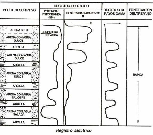 OPERACION Y MANTENIMIENTO DE POZOS PROFUNDOS PARA ACUEDUCTOS
